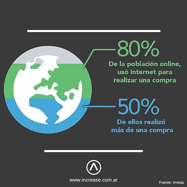 Crecimiento del comercio online