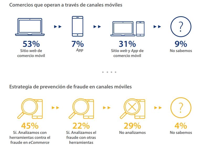 canales que los comercios de América Latina utilizan para sus ventas online y cuáles son las estrategias de prevención contra el fraude online que aplican